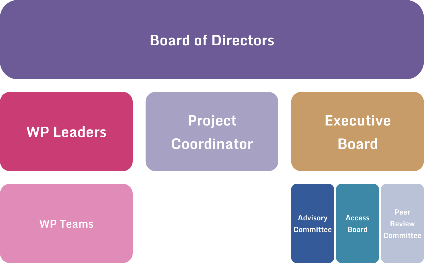 Organisational Scheme